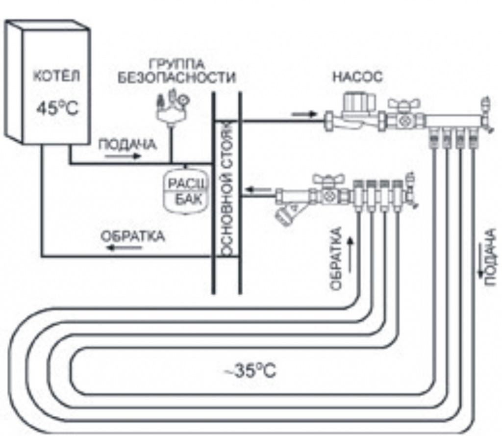 Схема подключения тёплого пола от котла